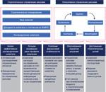 91 анализ и оценка показателей платежеспособности, финансовой устойчивости и деловой активности организации