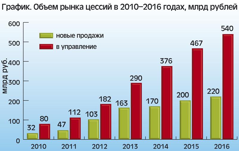 Объем рынка цессий в 2010–2016 годах, млрд рублей