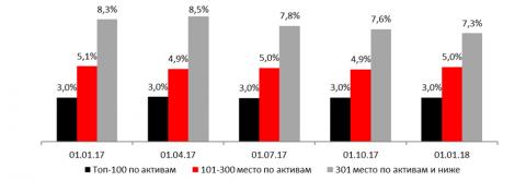 Расходы на обеспечение деятельности к средним активам (за прошедшие 12 месяцев)