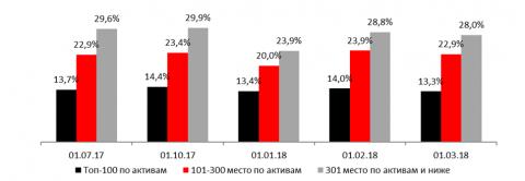 Доля высоколиквидных активов (LAM) в активах