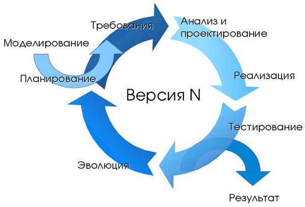 Рисунок 2. Стадии жизненного цикла разработки