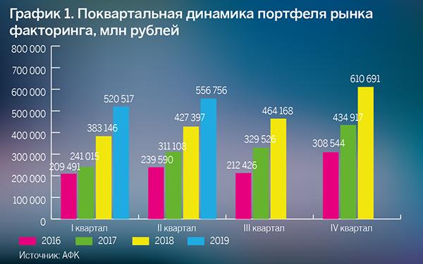 График 1. Поквартальная динамика портфеля рынка факторинга, млн рублей
