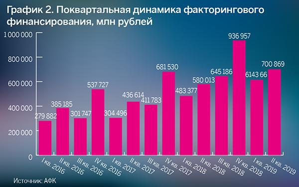 График 2. Поквартальная динамика факторингового финансирования, млн рублей