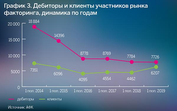 График 3. Дебиторы и клиенты участников рынка факторинга, динамика год от года