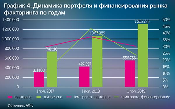 График 4. Динамика портфеля и финансирования рынка факторинга год от года
