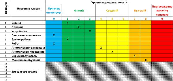 Рис. 1. Индикатор подозрительной операции банка-плательщика ипример заполнения признаков