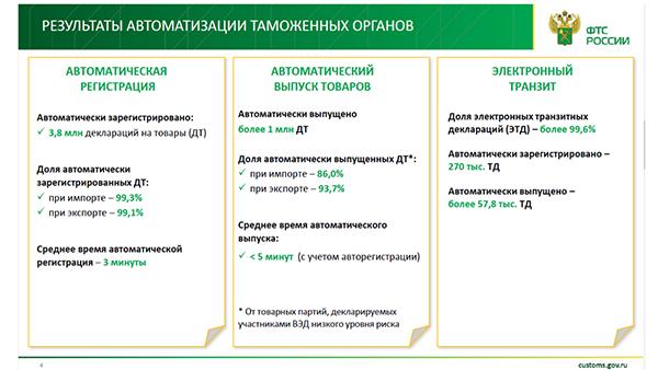 Источник: ФТС России