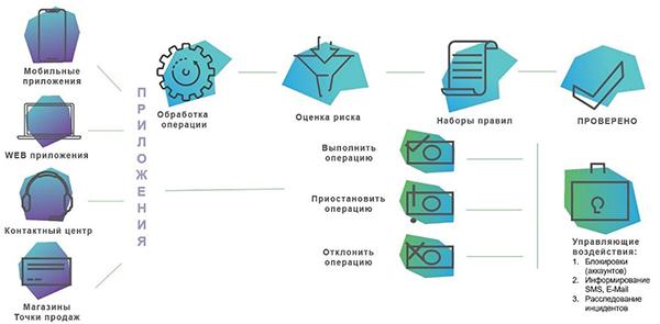 Рис. 3. Схема контроля операций Smart Fraud Detection