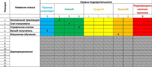 Рис. 2. Индикатор подозрительной операции банка-получателя ипример заполнения признаков
