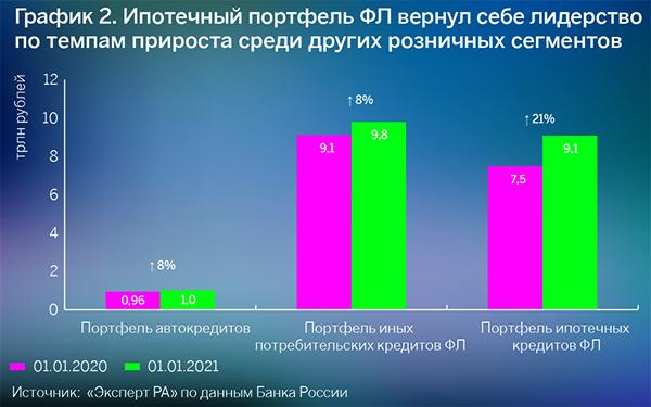 Источник: «Эксперт РА» по данным Банка России