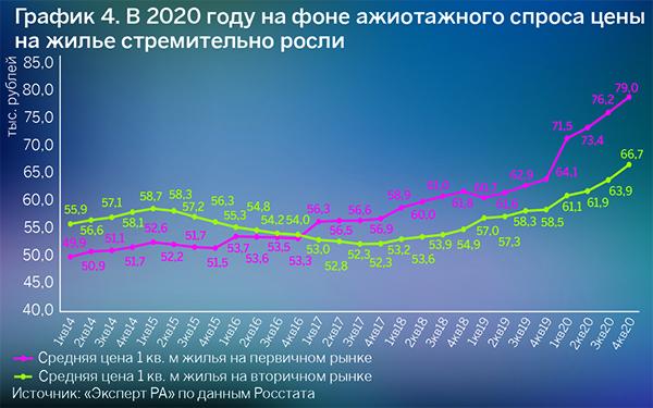 Источник: «Эксперт РА», по данным Росстата