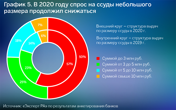 Источник: «Эксперт РА», по результатам анкетирования банков