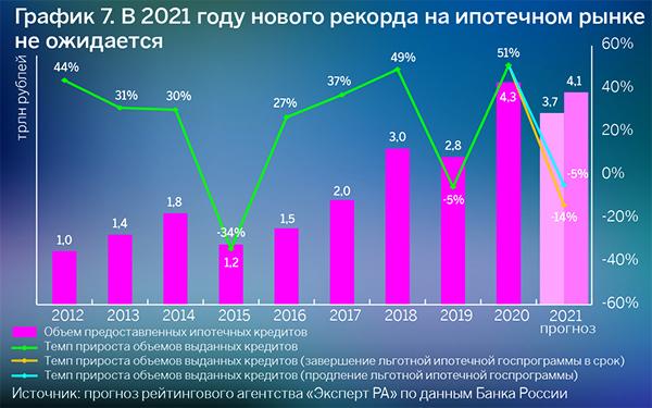 Источник: «Эксперт РА», по данным Банка России