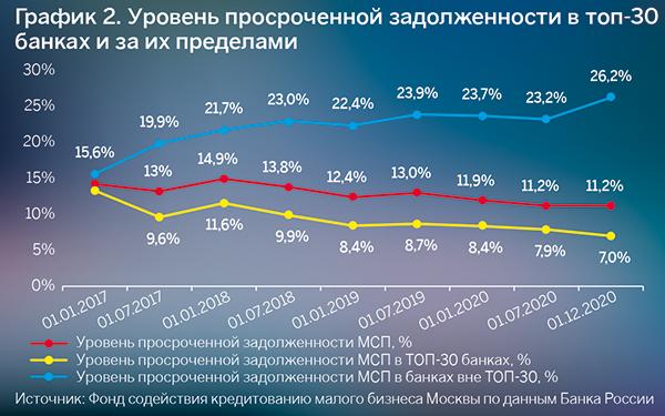 Источник: Фонд содействия кредитованию малого бизнеса Москвы по данным Банка России