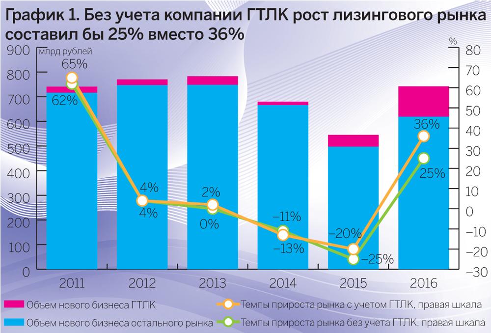 Смотреть Рейтинг лучших лизинговых компаний России 2019 года - ТОП-8 видео