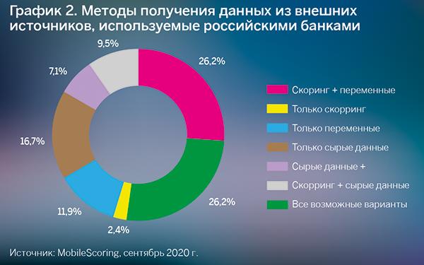 Методы получения данных из внешних источников, используемые российскими банками