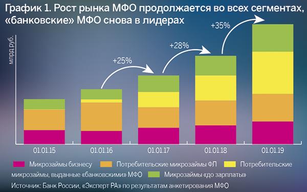 Топ займов россии