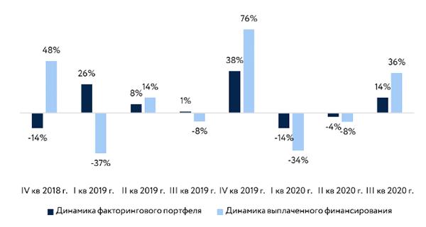 График 1. Восстановление динамики рынка факторинга втретьем квартале 2020года. Данные— АФК, расчеты— НКР