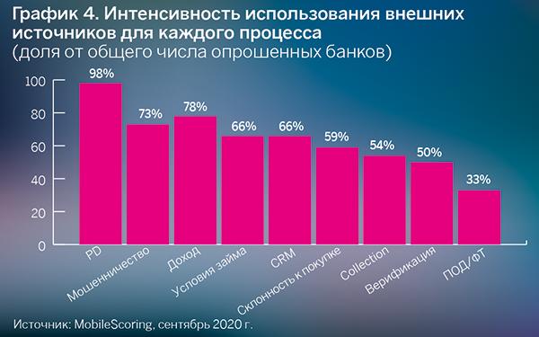 Интенсивность использования внешних источников для каждого процесса (доля от общего числа опрошенных банков)