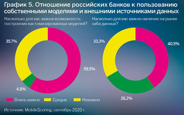 Отношение российских банков кпользованию собственными моделями ивнешними источниками данных