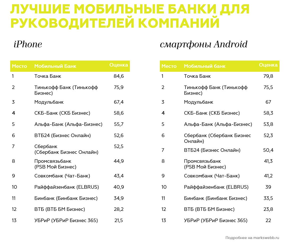 «Модульбанк» обиделся нарейтинг наилучших мобильных приложений для малого бизнеса