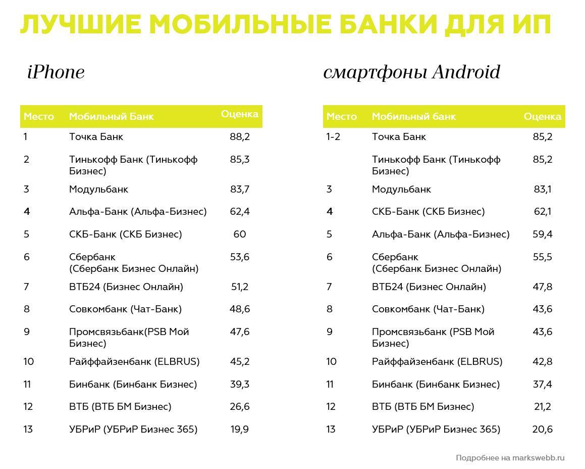 Сервисы СКБ-банка вошли в пятерку лучших мобильных банковских приложений для малого бизнеса