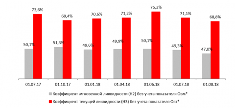 Краткосрочная ликвидность Н2 и Н3 без учета минимальных остатков по клиентским счетам