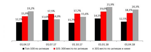 Доля комиссионных доходов в сумме процентных и комиссионных доходов (за прошедший квартал)
