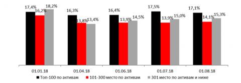 Отношение внебалансовых обязательств к активам