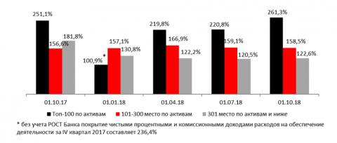 Покрытие чистыми процентными и комиссионными доходами расходов на обеспечение деятельности (за прошедший квартал)
