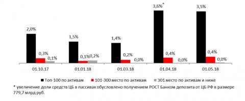 Доля средств ЦБ РФ в пассивах банков