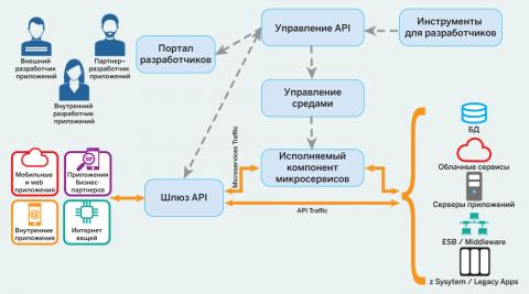 Управление API