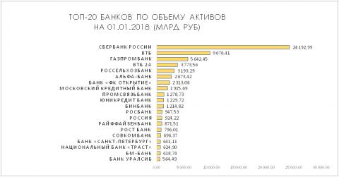 Топ-20 банков по объему активов