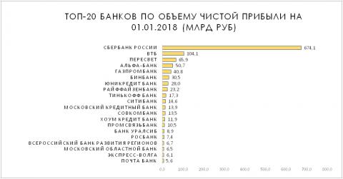 Топ-20 банков по объему чистой прибыли