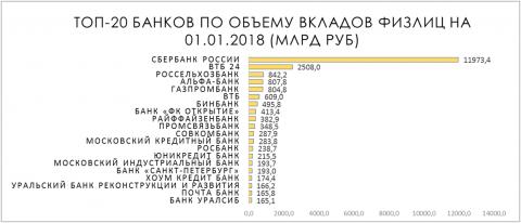 Топ-20 банков по объему вкладов физлиц