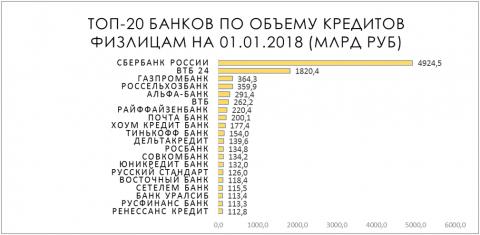 Топ-20 банков по объему кредитов физлицам