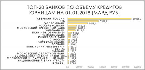 Таблица 5. Топ-20 банков по объему кредитов юрлицам