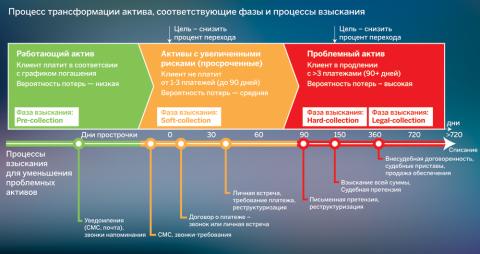 Процесс трансформации актива, соответствующие фазы и процессы взыскания
