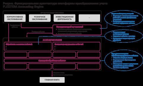 Функциональная архитектура платформы преобразования учета FLEXTERA Accounting Engine