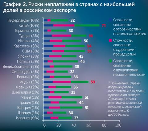 Риски неплатежей в странах с наибольшей долей в российском экспорте. Источник: Euler Hermes, 2018 год