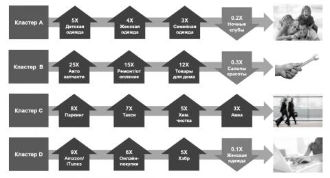 Рис. 3. Примеры сегментов-кластеров, отвечающих различным стилям жизни