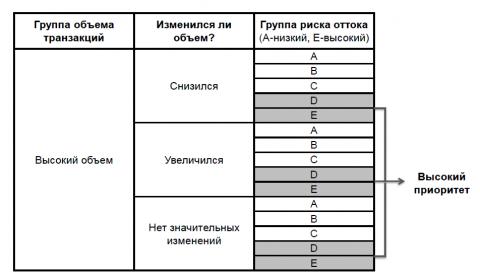 Рис. 5. Схематичный пример использования сегментации для приоритизации работы с клиентами