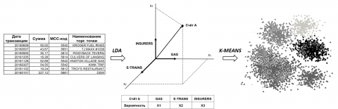 Рис. 1. Сегментация: LDA, K-means