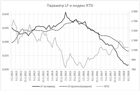 Значения единого параметра кредитного риска LF в сравнении с индексом RTSI