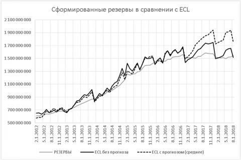 Динамика величины резервирования и ожидаемых потерь портфеля АПД