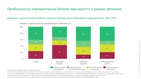 Прибыль корпоративных банков варьируется в разных регионах