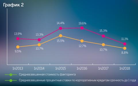 Источник: оценка RAEX («Эксперт РА»), по данным анкет Факторов