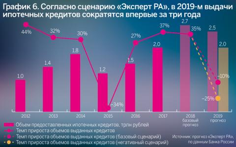 Рост просрочек по кредитам в 2019 как закрыть компанию ооо без долгов