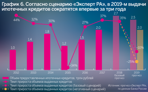 Ставки по кредитам в 2017 году прогноз ставки транспортного налога на 2011 год калининград