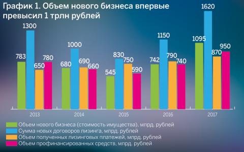 График 1. Объем нового бизнеса впервые превысил 1 трлн рублей
